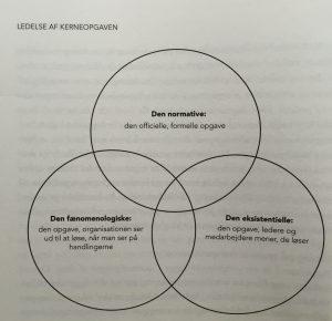 Modell över tre perspektiv på en organisations kärnuppgift.